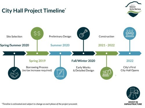 City Hall Project Timeline