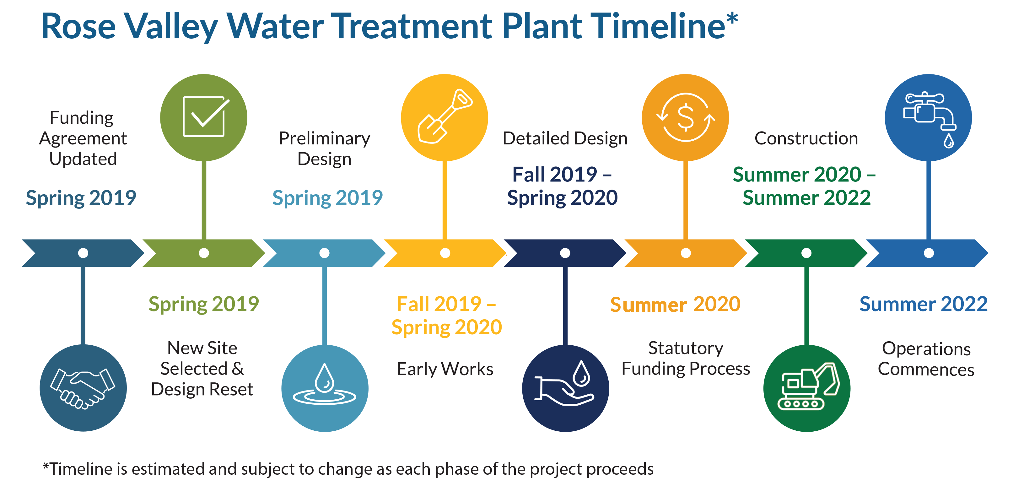 Rose Valley Water Treatment Plant timeline